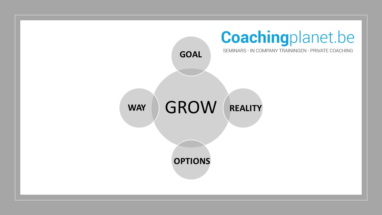 coachingsgesprek. Het GROW model in coachinggesprekken